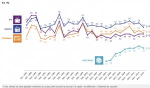 Le baromètre 2013 sur la crédibilité des médias pointe la banalisation progressive d'Internet dans Actualités crebilite-des-medias--300x176