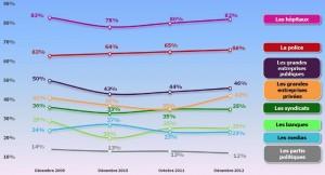 Les trois quarts des français ne font pas confiance aux médias dans Actualités 2013-02-26-enquete-cevipof3-300x162