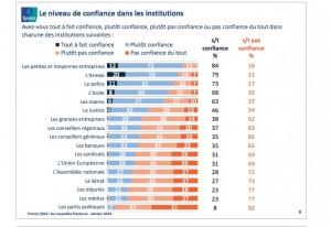 Confiance dans les institutions (Sce Ifop)